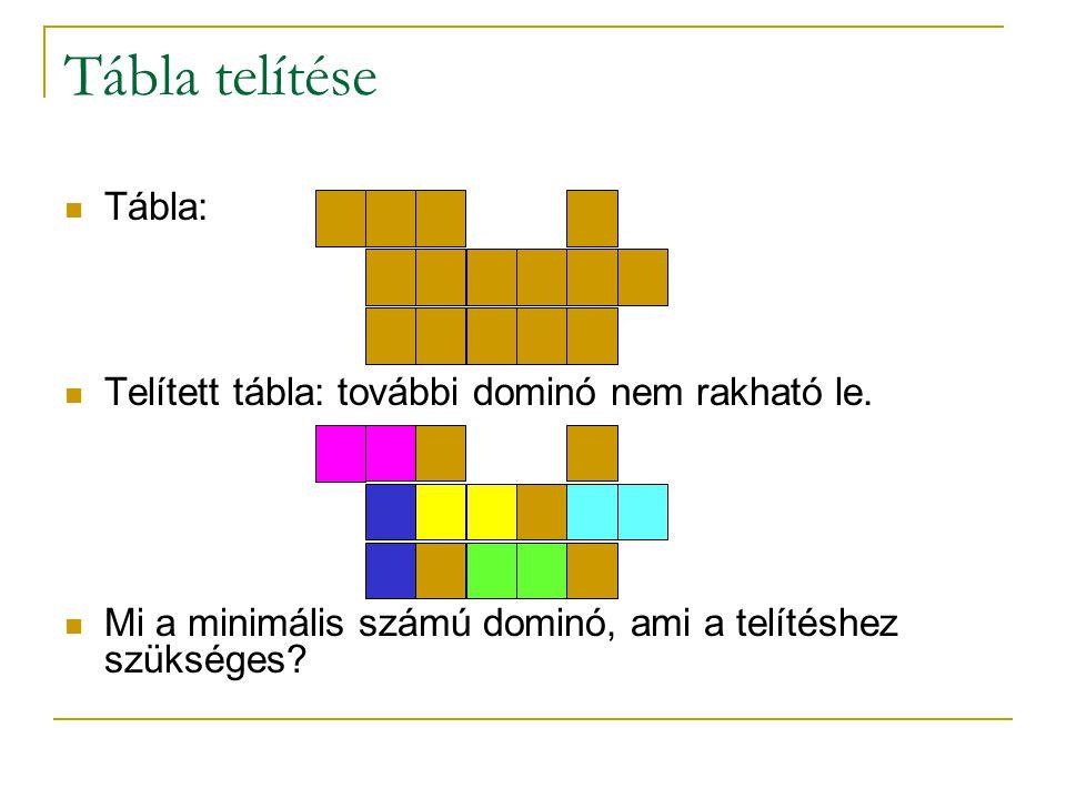 Tábla telítése Tábla: Telített tábla: további dominó nem rakható le. Mi a minimális számú dominó, ami a telítéshez szükséges?