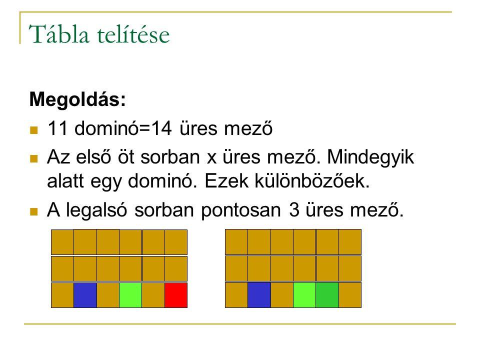 Tábla telítése Megoldás: 11 dominó=14 üres mező Az első öt sorban x üres mező. Mindegyik alatt egy dominó. Ezek különbözőek. A legalsó sorban pontosan