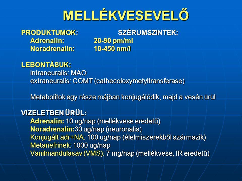 MELLÉKVESEVELŐ PRODUKTUMOK:SZÉRUMSZINTEK: Adrenalin: 20-90 pm/ml Adrenalin: 20-90 pm/ml Noradrenalin:10-450 nm/l LEBONTÁSUK: intraneuralis: MAO extraneuralis: COMT (cathecoloxymetyltransferase) Metabolitok egy része májban konjugálódik, majd a vesén ürül VIZELETBEN ÜRÜL: Adrenalin: 10 ug/nap (mellékvese eredetű) Noradrenalin:30 ug/nap (neuronalis) Konjugált adr+NA: 100 ug/nap (élelmiszerekből származik) Metanefrinek: 1000 ug/nap Vanilmandulasav (VMS): 7 mg/nap (mellékvese, IR eredetű)