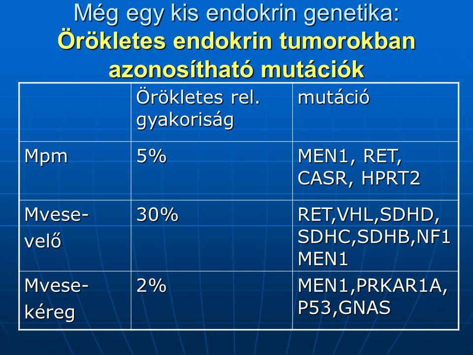 Még egy kis endokrin genetika: Örökletes endokrin tumorokban azonosítható mutációk Örökletes rel.