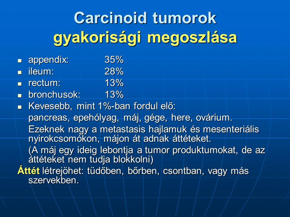 Carcinoid tumorok gyakorisági megoszlása appendix:35% appendix:35% ileum:28% ileum:28% rectum:13% rectum:13% bronchusok:13% bronchusok:13% Kevesebb, mint 1%-ban fordul elő: Kevesebb, mint 1%-ban fordul elő: pancreas, epehólyag, máj, gége, here, ovárium.