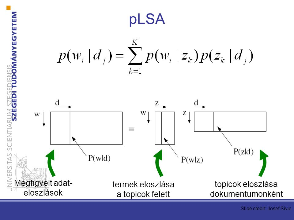 Megfigyelt adat- eloszlások termek eloszlása a topicok felett topicok eloszlása dokumentumonként Slide credit: Josef Sivic pLSA