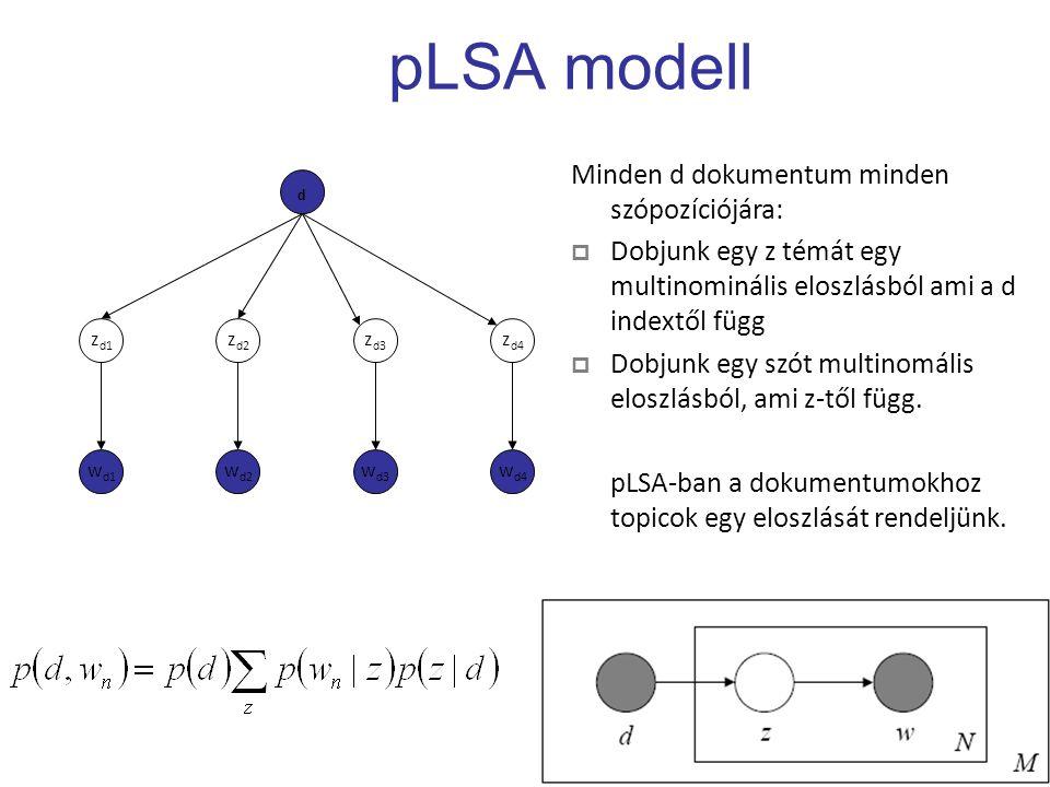 pLSA modell Minden d dokumentum minden szópozíciójára:  Dobjunk egy z témát egy multinominális eloszlásból ami a d indextől függ  Dobjunk egy szót multinomális eloszlásból, ami z-től függ.