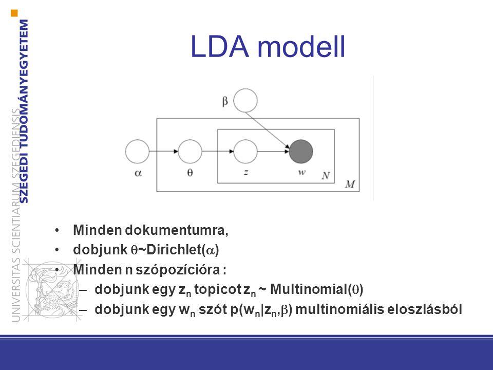LDA modell Minden dokumentumra, dobjunk  ~Dirichlet(  ) Minden n szópozícióra : –dobjunk egy z n topicot z n ~ Multinomial(  ) –dobjunk egy w n szót p(w n |z n,  ) multinomiális eloszlásból