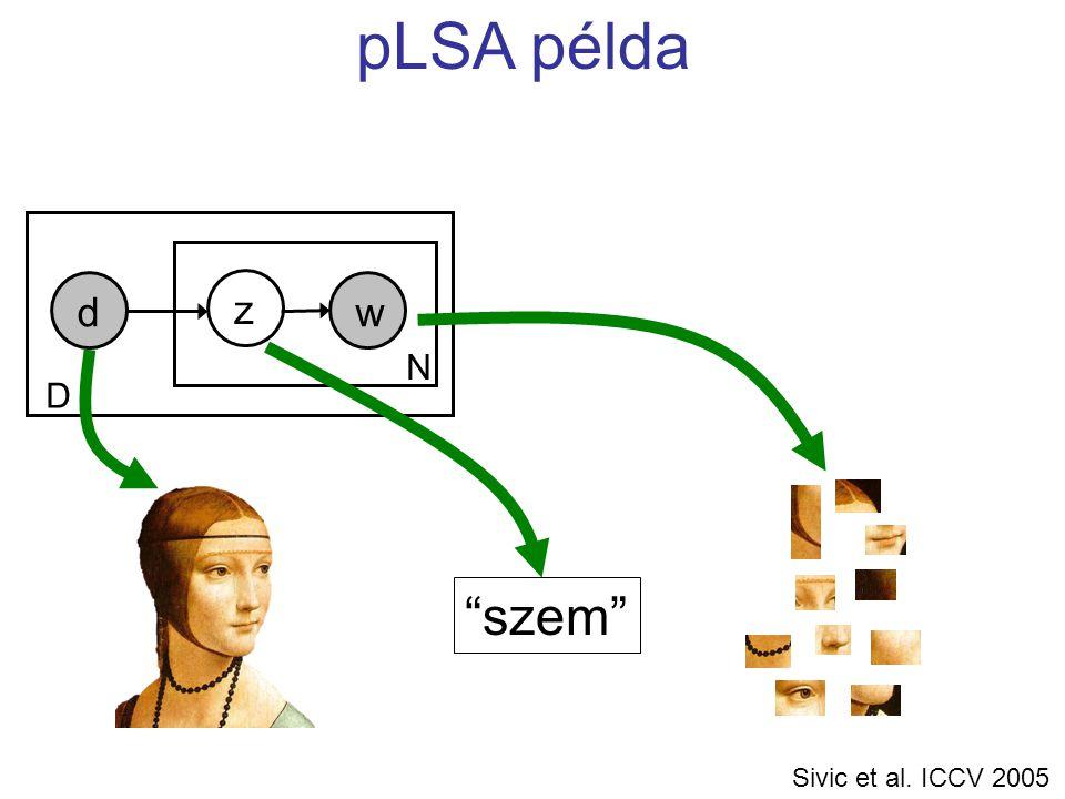 w N d z D pLSA példa szem Sivic et al. ICCV 2005
