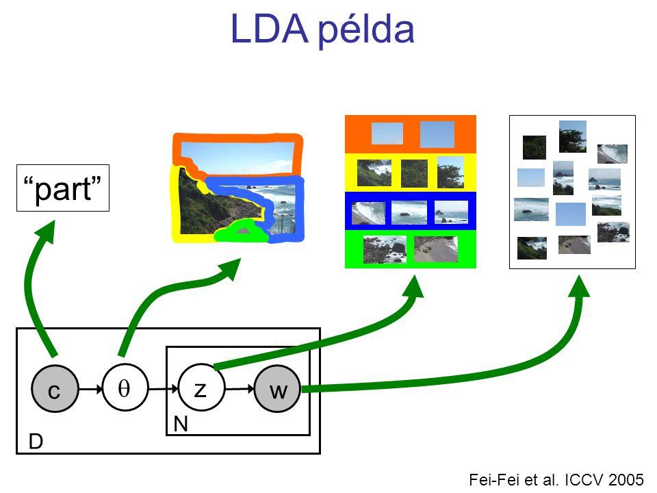 w N c z D  Fei-Fei et al. ICCV 2005 part LDA példa