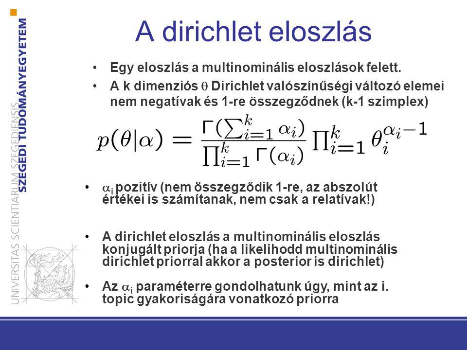 A dirichlet eloszlás Egy eloszlás a multinominális eloszlások felett.