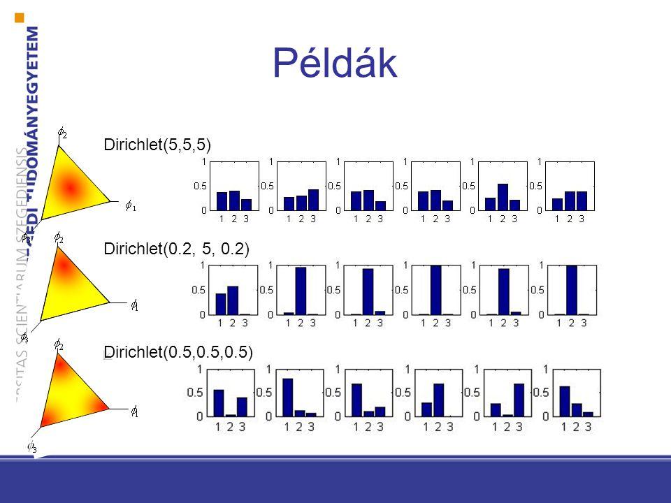 Példák 0 1 0 Dirichlet(5,5,5) Dirichlet(0.2, 5, 0.2) Dirichlet(0.5,0.5,0.5)