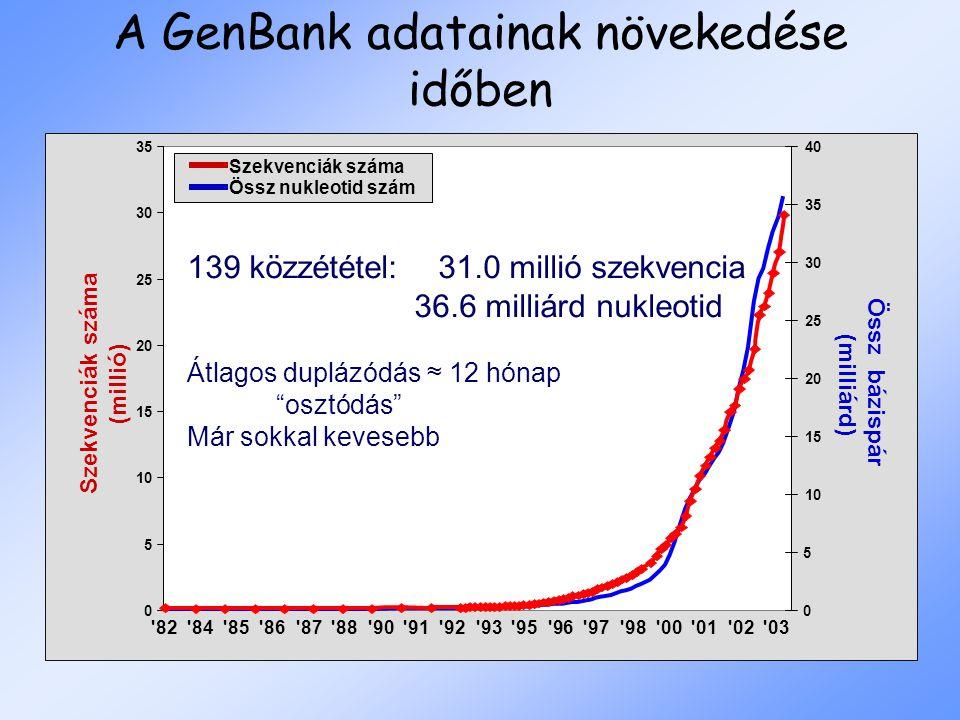 Szekvenciák száma (millió) Össz bázispár (milliárd) 82 84 85 86 87 88 90 91 92 93 95 96 97 98 00 01 02 03 0 5 10 15 20 25 30 35 0 5 10 15 20 25 30 35 40 Szekvenciák száma 139 közzététel: 31.0 millió szekvencia 36.6 milliárd nukleotid Átlagos duplázódás ≈ 12 hónap osztódás Már sokkal kevesebb Össz nukleotid szám A GenBank adatainak növekedése időben