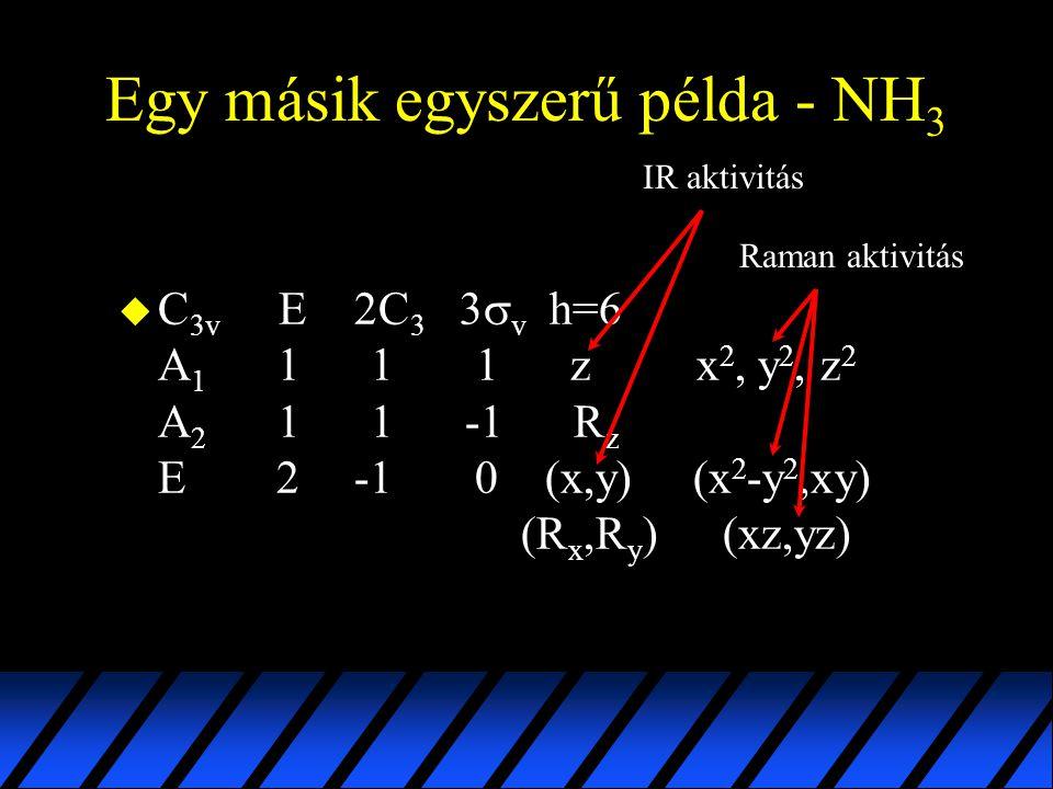 Egy másik egyszerű példa - NH 3  C 3v E 2C 3 3  v h=6 A 1 1 1 1 z x 2, y 2, z 2 A 2 1 1 -1 R z E 2 -1 0 (x,y) (x 2 -y 2,xy) (R x,R y ) (xz,yz) IR ak