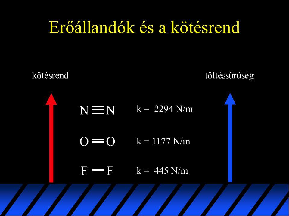 Erőállandók és a kötésrend OO NN k = 1177 N/m k = 2294 N/m FF k = 445 N/m kötésrendtöltéssűrűség