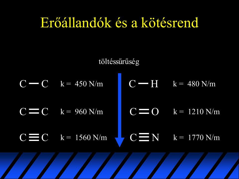 Erőállandók és a kötésrend C CC C CC k = 450 N/m k = 1560 N/m k = 960 N/m OC NC k = 1770 N/m k = 1210 N/m CH k = 480 N/m töltéssűrűség