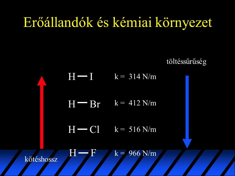 Erőállandók és kémiai környezet H ClH I BrH k = 314 N/m k = 516 N/m k = 412 N/m HF k = 966 N/m kötéshossz töltéssűrűség