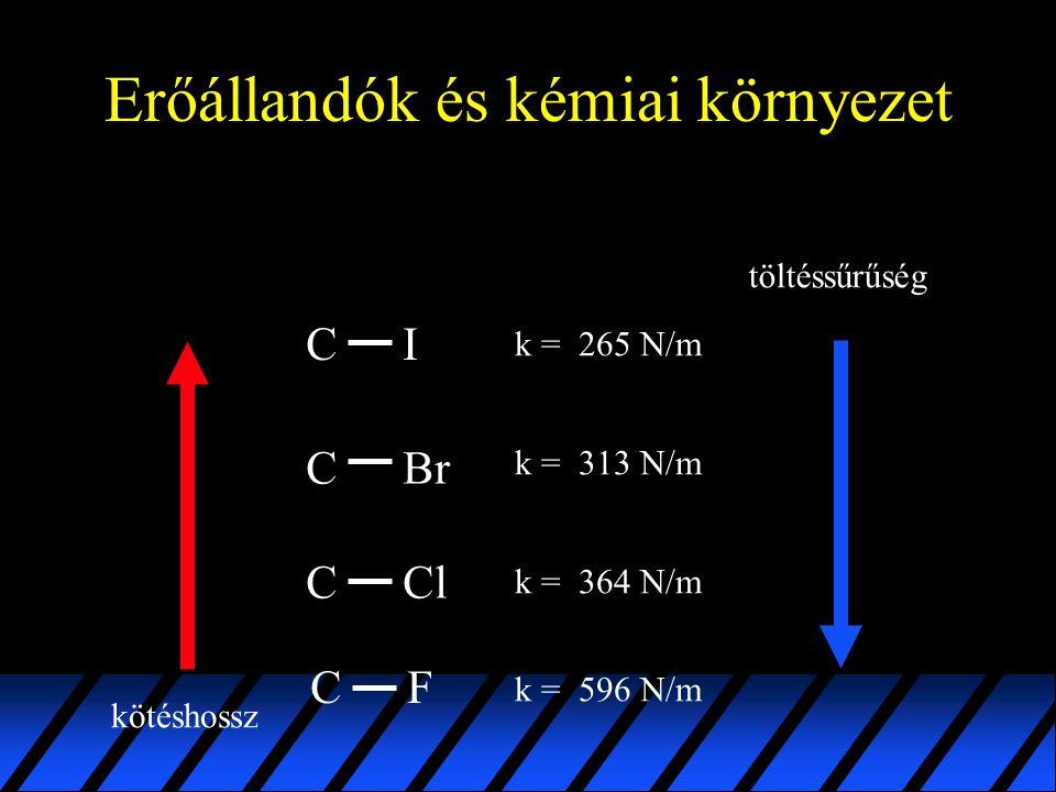 Erőállandók és kémiai környezet C ClC I BrC k = 265 N/m k = 364 N/m k = 313 N/m CF k = 596 N/m kötéshossz töltéssűrűség