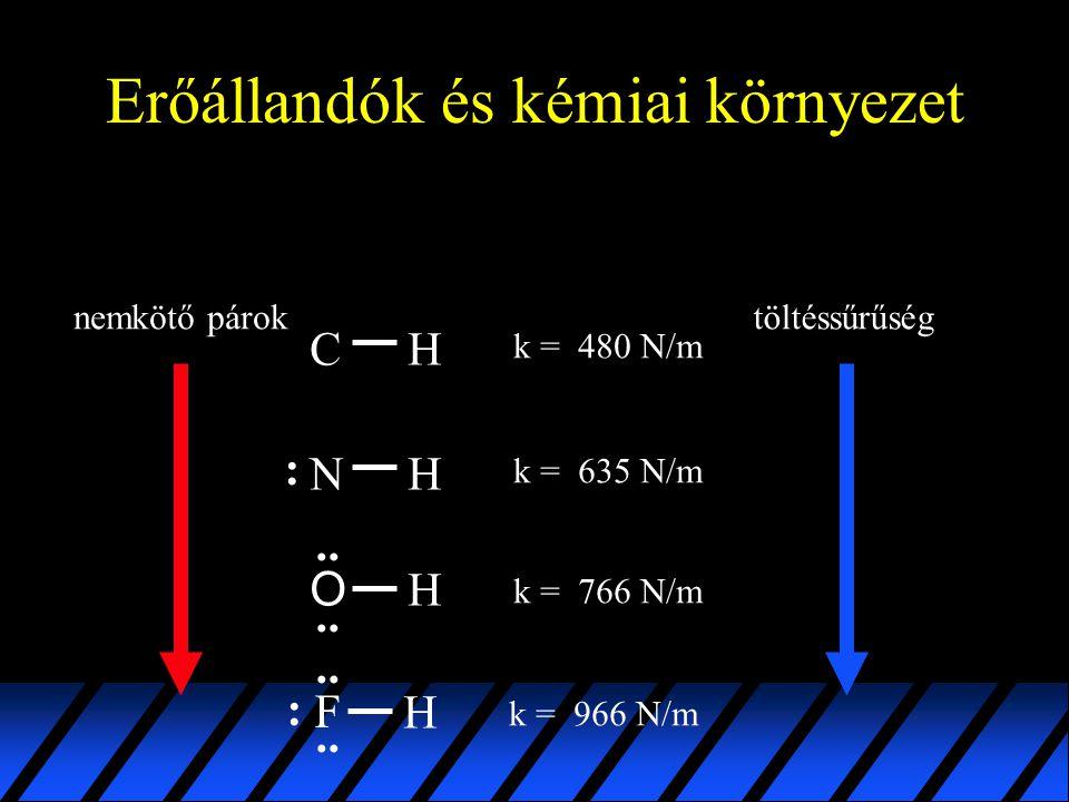 Erőállandók és kémiai környezet C H O H HN k = 480 N/m k = 766 N/m k = 635 N/m :.. nemkötő pároktöltéssűrűség H F k = 966 N/m.. :