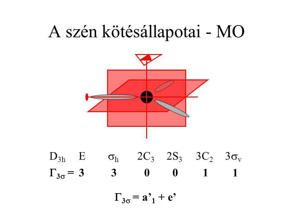 A szén kötésállapotai - MO D 3h E  h 2C 3 2S 3 3C 2 3  v 3=3= 30301 1  3   = a' 1 + e'