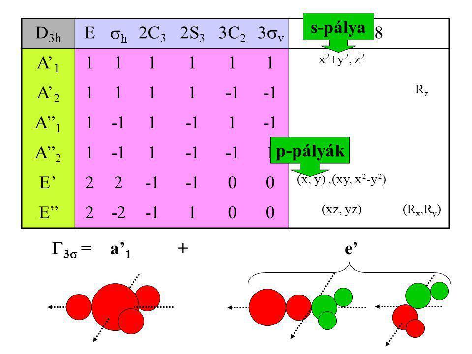 """D 3h E hh 2C 3 2S 3 3C 2 3v3v h=8 A' 1 111111 x 2 +y 2, z 2 A' 2 1111 RzRz A"""" 1 11 1 A"""" 2 11 1 z E'22 00 (x, y),(xy, x 2 -y 2 ) E""""2-2100 (xz, yz)("""