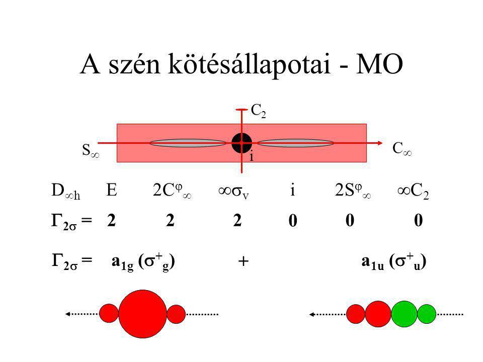  2   = a 1g (  + g )  a 1u (  + u ) 22 =2 D  h E2C    v i2S    C 2 CC 22 0 00 i SS C2C2 A szén kötésálla