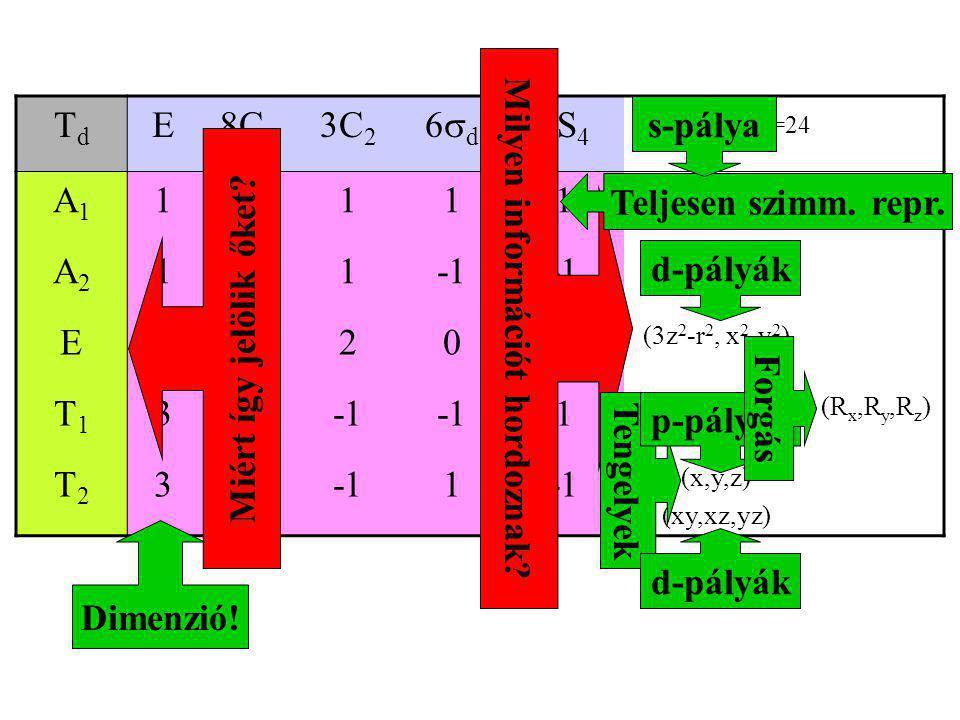 TdTd E8C 3 3C 2 6d6d 6S 4 h=24 A1A1 11111 x 2 +y 2 +z 2 A2A2 111 E2 200 (3z 2 -r 2, x 2 -y 2 ) T1T1 30 1 (R x,R y,R z ) T2T2 301 (x,y,z) (xy,xz,yz)