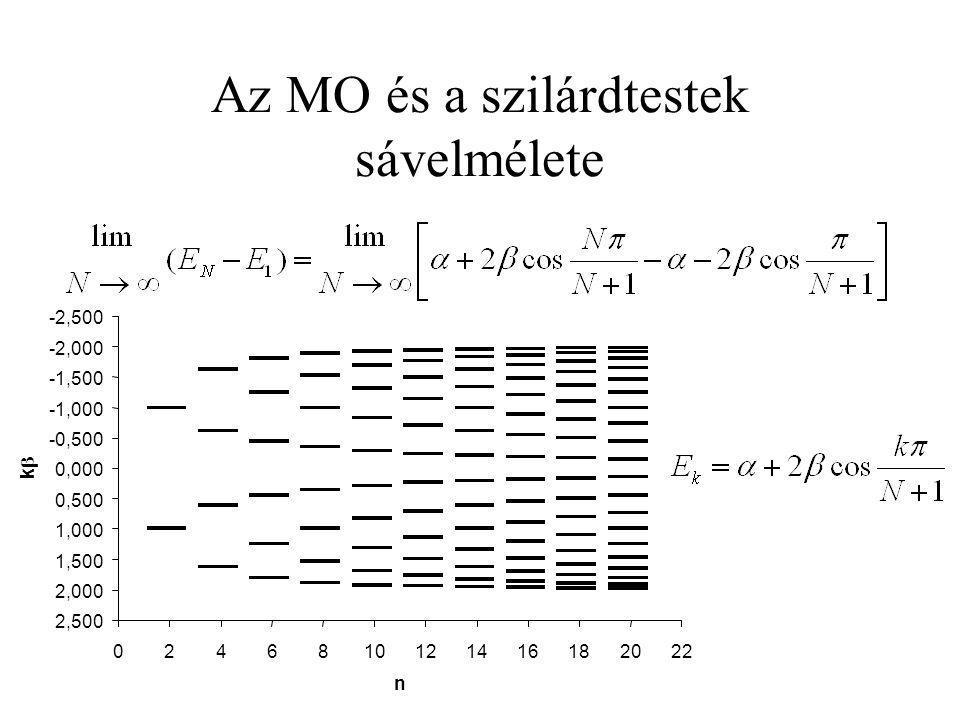 Az MO és a szilárdtestek sávelmélete -2,500 -2,000 -1,500 -1,000 -0,500 0,000 0,500 1,000 1,500 2,000 2,500 0246810121416182022 n kk