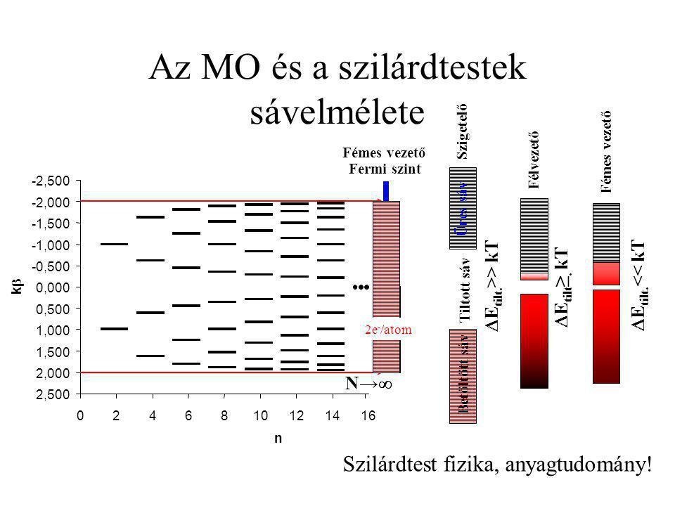 Az MO és a szilárdtestek sávelmélete -2,500 -2,000 -1,500 -1,000 -0,500 0,000 0,500 1,000 1,500 2,000 2,500 0246810121416 n kk N→N→ Fermi szint 