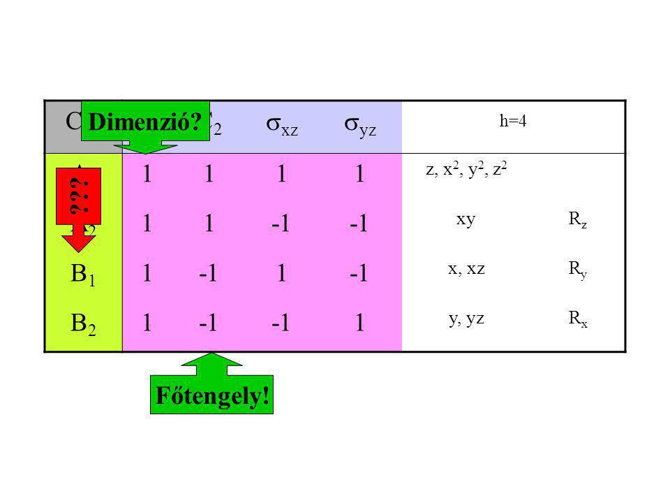 C 2v EC2C2  xz  yz h=4 A1A1 1111 z, x 2, y 2, z 2 A2A2 11 xyRzRz B1B1 11 x, xzRyRy B2B2 1 1 y, yzRxRx Főtengely! ??? Dimenzió?