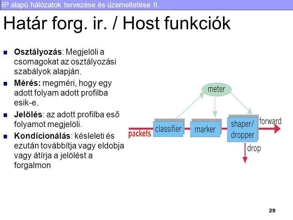 IP alapú hálózatok tervezése és üzemeltetése II. 29 Határ forg.