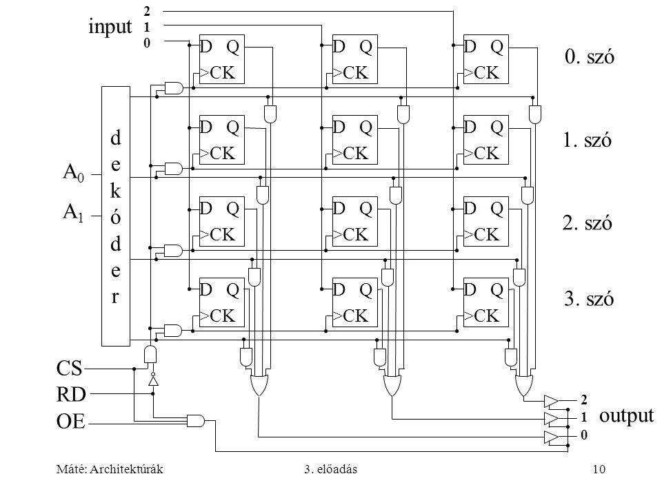 Máté: Architektúrák3. előadás10 D Q >CK D Q >CK D Q >CK D Q >CK D Q >CK D Q >CK D Q >CK D Q >CK D Q >CK D Q >CK D Q >CK D Q >CK dekóderdekóder A0A1A0A
