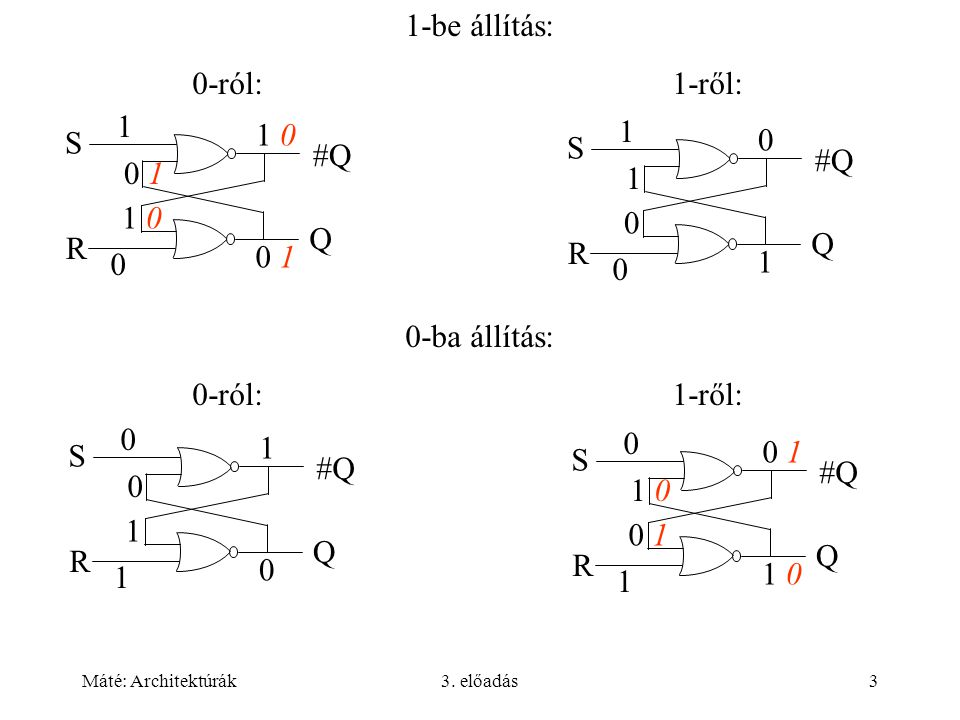 Máté: Architektúrák3. előadás3 #Q Q S R 1 0 1 0 1 0 #Q Q S R 0 1 0 1 0 1 1-be állítás: 0-ról:1-ről: 0-ba állítás: 0-ról:1-ről: #Q Q S R 1 1 0 1 0 0 Q