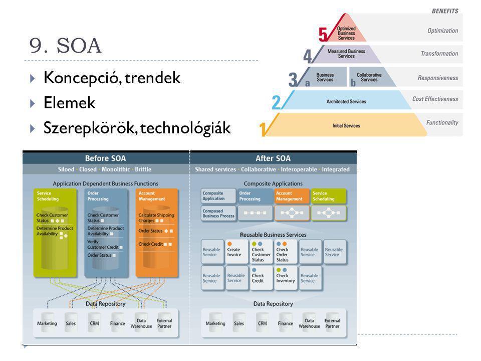 9. SOA  Koncepció, trendek  Elemek  Szerepkörök, technológiák