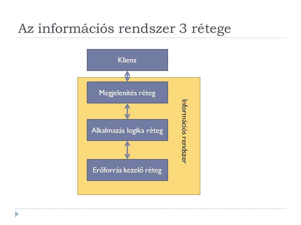 Az információs rendszer 3 rétege Megjelenítés réteg Alkalmazás logika réteg Erőforrás kezelő réteg Kliens Információs rendszer