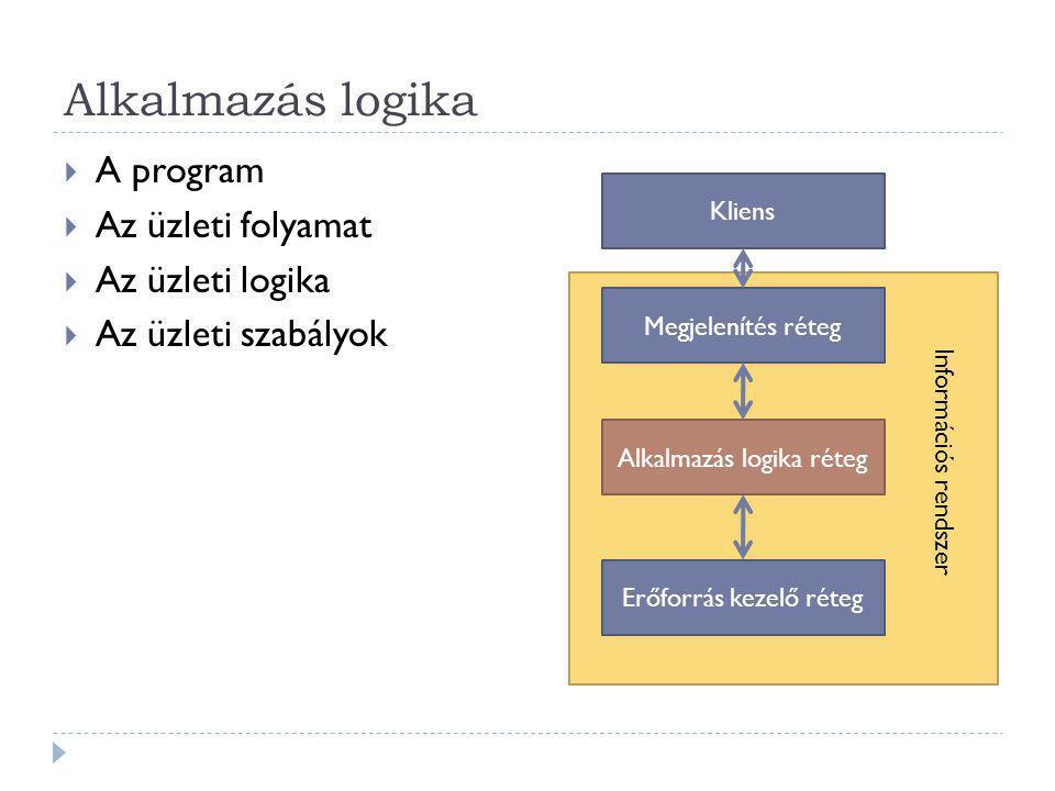 Alkalmazás logika  A program  Az üzleti folyamat  Az üzleti logika  Az üzleti szabályok Megjelenítés réteg Alkalmazás logika réteg Erőforrás kezelő réteg Kliens Információs rendszer