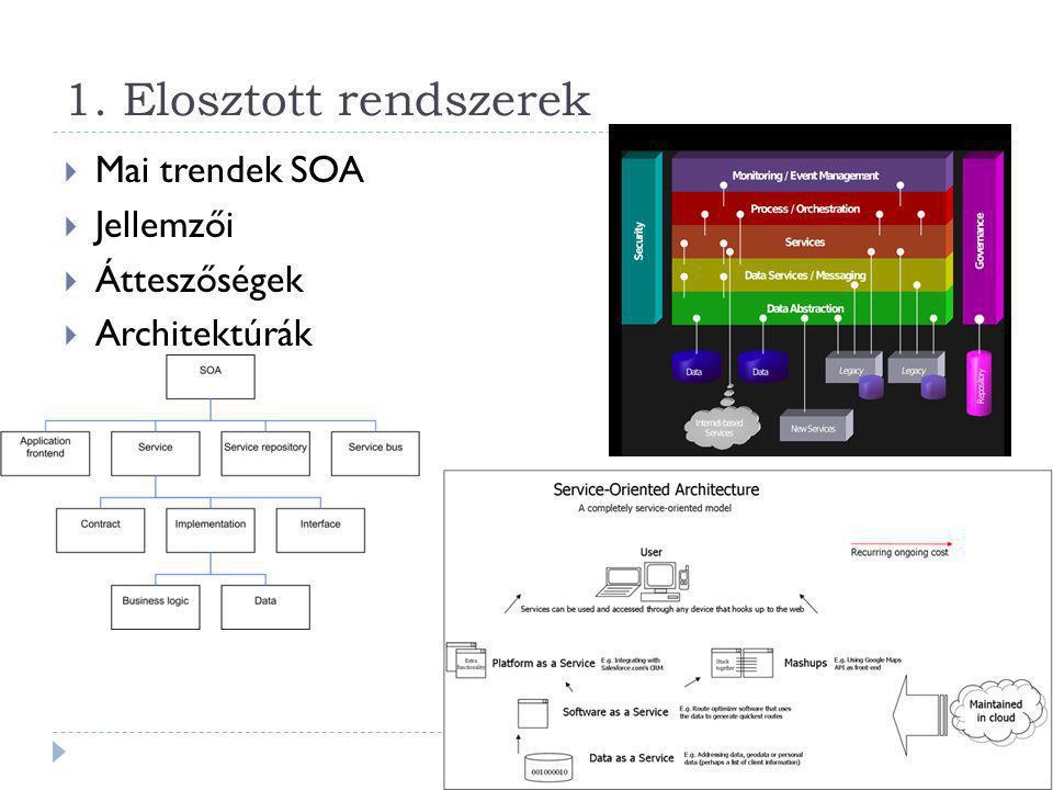 Erőforrás kezelő réteg  A domain modell Megjelenítés réteg Alkalmazás logika réteg Erőforrás kezelő réteg Kliens Információs rendszer