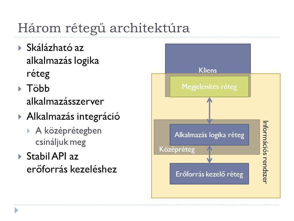 Három rétegű architektúra  Skálázható az alkalmazás logika réteg  Több alkalmazásszerver  Alkalmazás integráció  A középrétegben csináljuk meg  Stabil API az erőforrás kezeléshez Kliens Megjelenítés réteg Alkalmazás logika réteg Erőforrás kezelő réteg Információs rendszer Középréteg