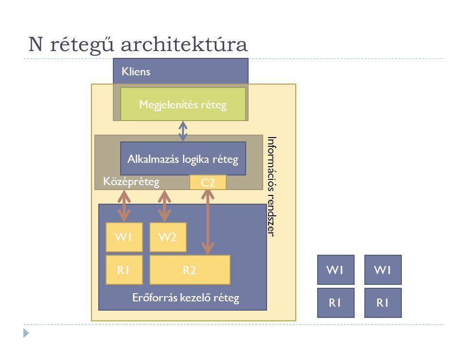 N rétegű architektúra Megjelenítés réteg Alkalmazás logika réteg Információs rendszer Középréteg Kliens R1 W1 R2 W2 R1 W1 R1 W1 Erőforrás kezelő réteg C2