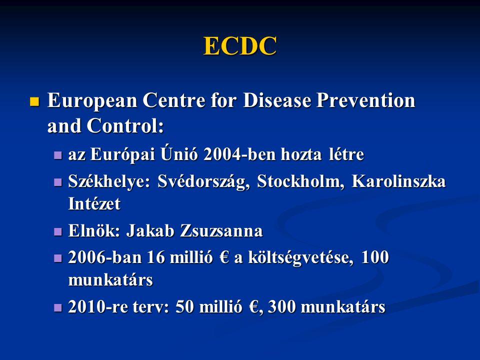 ECDC European Centre for Disease Prevention and Control: European Centre for Disease Prevention and Control: az Európai Únió 2004-ben hozta létre az Európai Únió 2004-ben hozta létre Székhelye: Svédország, Stockholm, Karolinszka Intézet Székhelye: Svédország, Stockholm, Karolinszka Intézet Elnök: Jakab Zsuzsanna Elnök: Jakab Zsuzsanna 2006-ban 16 millió € a költségvetése, 100 munkatárs 2006-ban 16 millió € a költségvetése, 100 munkatárs 2010-re terv: 50 millió €, 300 munkatárs 2010-re terv: 50 millió €, 300 munkatárs