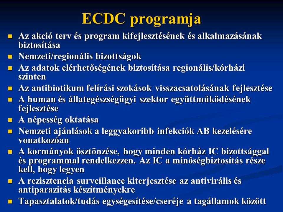 ECDC programja Az akció terv és program kifejlesztésének és alkalmazásának biztosítása Az akció terv és program kifejlesztésének és alkalmazásának biztosítása Nemzeti/regionális bizottságok Nemzeti/regionális bizottságok Az adatok elérhetőségének biztosítása regionális/kórházi szinten Az adatok elérhetőségének biztosítása regionális/kórházi szinten Az antibiotikum felírási szokások visszacsatolásának fejlesztése Az antibiotikum felírási szokások visszacsatolásának fejlesztése A human és állategészségügyi szektor együttműködésének fejlesztése A human és állategészségügyi szektor együttműködésének fejlesztése A népesség oktatása A népesség oktatása Nemzeti ajánlások a leggyakoribb infekciók AB kezelésére vonatkozóan Nemzeti ajánlások a leggyakoribb infekciók AB kezelésére vonatkozóan A kormányok ösztönzése, hogy minden kórház IC bizottsággal és programmal rendelkezzen.