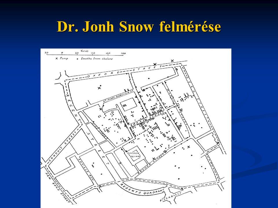 Dr. Jonh Snow felmérése