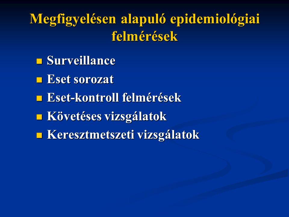 Megfigyelésen alapuló epidemiológiai felmérések Surveillance Surveillance Eset sorozat Eset sorozat Eset-kontroll felmérések Eset-kontroll felmérések Követéses vizsgálatok Követéses vizsgálatok Keresztmetszeti vizsgálatok Keresztmetszeti vizsgálatok