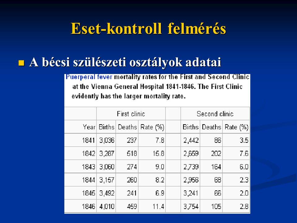 Eset-kontroll felmérés A bécsi szülészeti osztályok adatai A bécsi szülészeti osztályok adatai