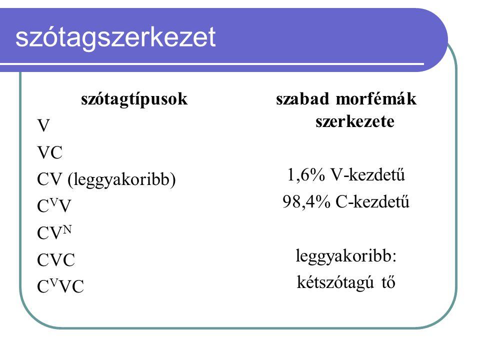 szótagszerkezet szótagtípusok V VC CV (leggyakoribb) CVVCVV CV N CVC C V VC szabad morfémák szerkezete 1,6% V-kezdetű 98,4% C-kezdetű leggyakoribb: ké