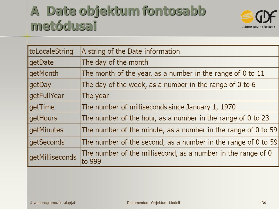 A webprogramozás alapjai 136 A Date objektum fontosabb metódusai toLocaleStringA string of the Date information getDateThe day of the month getMonthThe month of the year, as a number in the range of 0 to 11 getDayThe day of the week, as a number in the range of 0 to 6 getFullYearThe year getTimeThe number of milliseconds since January 1, 1970 getHoursThe number of the hour, as a number in the range of 0 to 23 getMinutesThe number of the minute, as a number in the range of 0 to 59 getSecondsThe number of the second, as a number in the range of 0 to 59 getMilliseconds The number of the millisecond, as a number in the range of 0 to 999 Dokumentum Objektum Modell