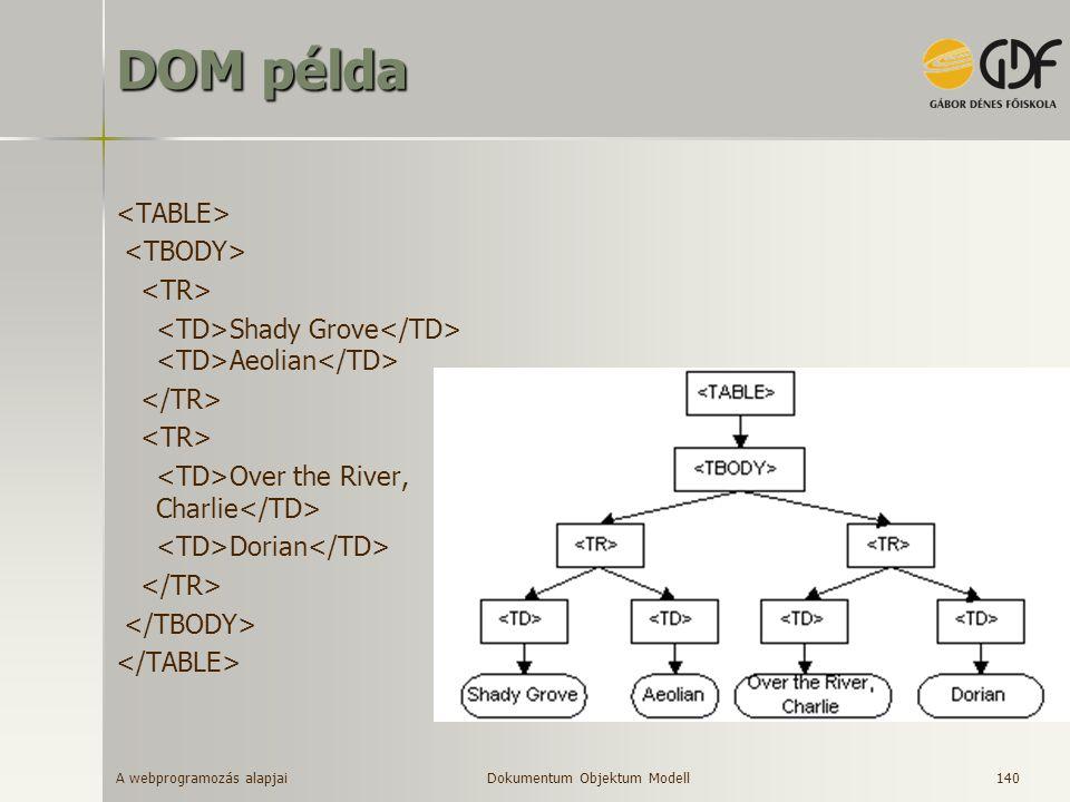A webprogramozás alapjai 140 DOM példa Shady Grove Aeolian Over the River, Charlie Dorian Dokumentum Objektum Modell