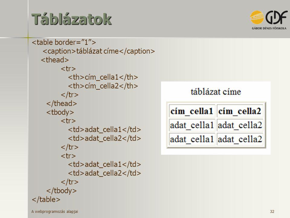 A webprogramozás alapjai 32Táblázatok táblázat címe cím_cella1 cím_cella2 adat_cella1 adat_cella2 adat_cella1 adat_cella2