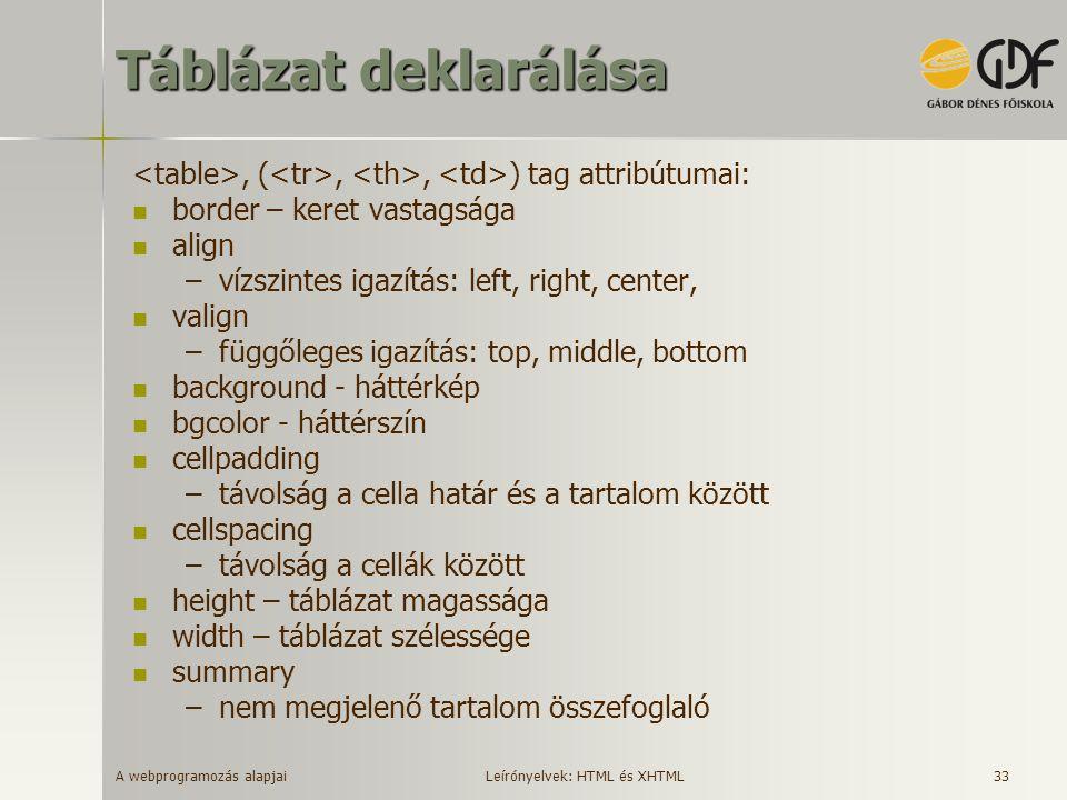 A webprogramozás alapjai 33 Táblázat deklarálása, (,, ) tag attribútumai: border – keret vastagsága align –vízszintes igazítás: left, right, center, v