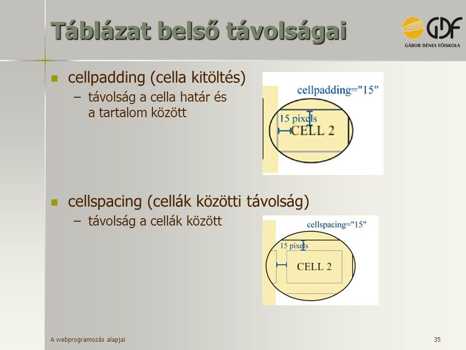 A webprogramozás alapjai 35 Táblázat belső távolságai cellpadding (cella kitöltés) –távolság a cella határ és a tartalom között cellspacing (cellák kö