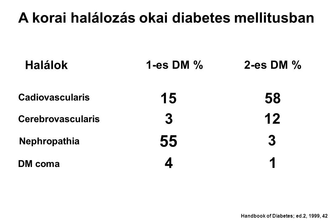 Diabeteses nephropathia Ábrahám György Dr.