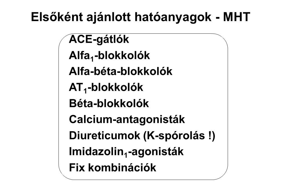 Az elérendő célvérnyomás értékek Essentialis HT< 140 / 90 Hgmm DM + HT< 130 / 85 Hgmm DM nephropathia< 125 / 75 Hgmm HT nephropathia< 130 / 80 Hgmm Időskori, ISH< 140 / 90 Hgmm Chr.