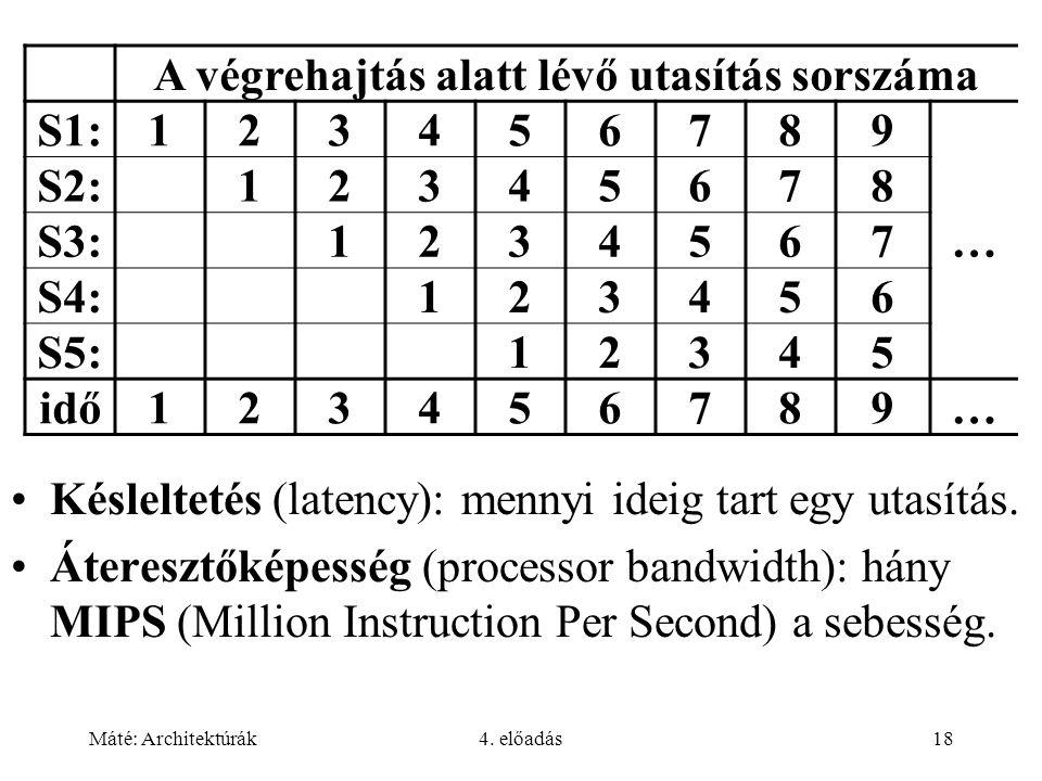 Máté: Architektúrák4. előadás18 Késleltetés (latency): mennyi ideig tart egy utasítás. Áteresztőképesség (processor bandwidth): hány MIPS (Million Ins