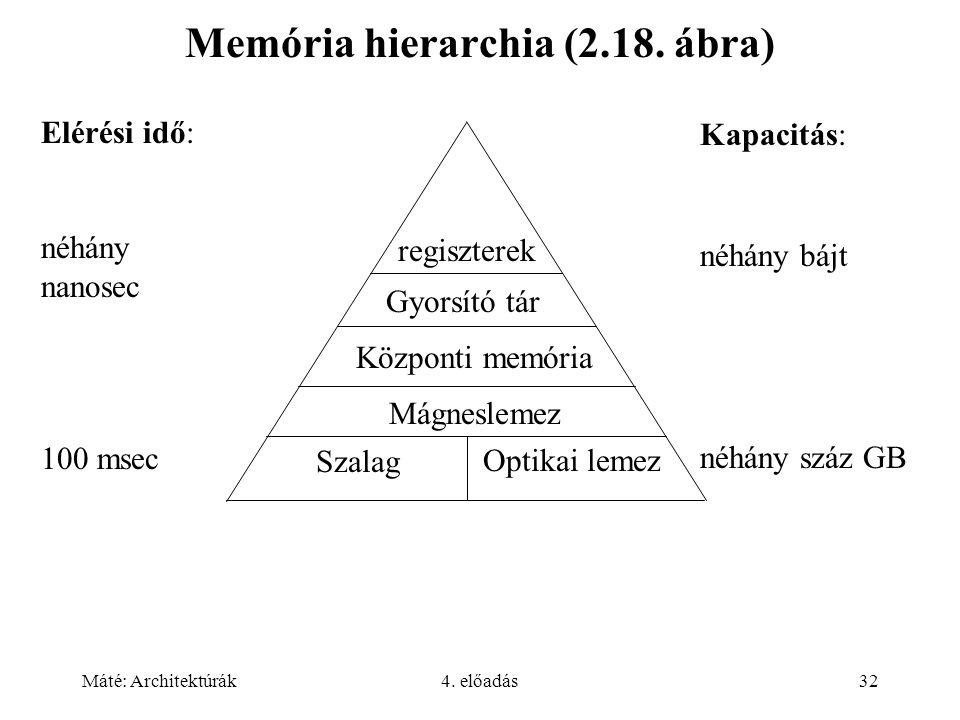 Máté: Architektúrák4. előadás32 Memória hierarchia (2.18. ábra) Elérési idő: néhány nanosec 100 msec Kapacitás: néhány bájt néhány száz GB regiszterek